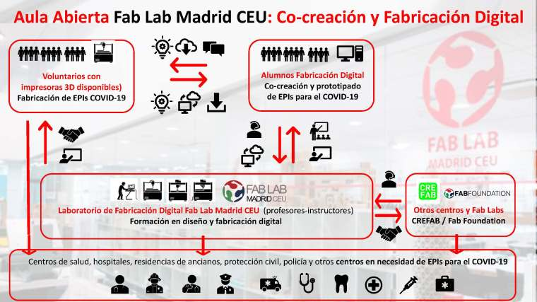 Aula Abierta Fab Lab Madrid CEU_Page_6